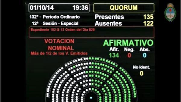 Se siguen ampliando derechos- es ley el nuevo Código Civil y Comercial. 134 votos a favor y cero en contra-1-